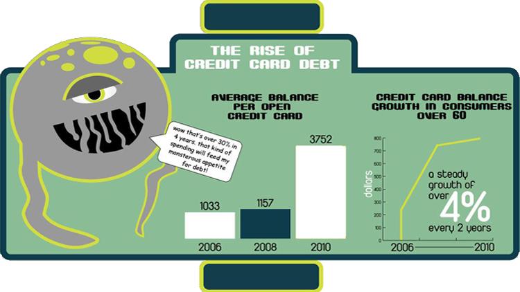 US Consumer Debt Crisis